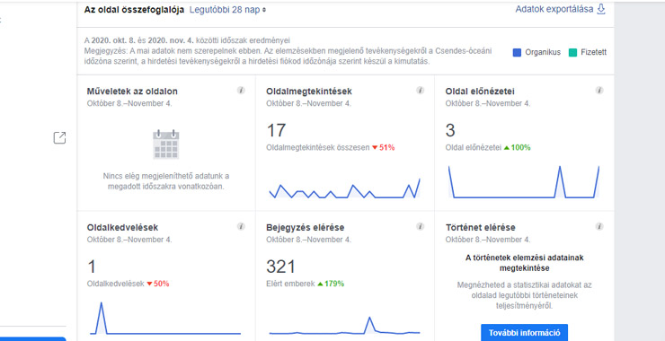 Facebook céges statisztika